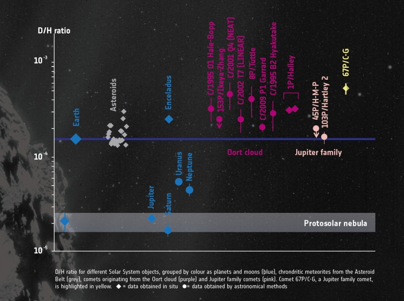 Crédits : illustration : ESA/ATG medialab ; comète : ESA/Rosetta/NavCam ; données : Altwegg et al.
